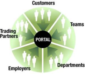 Thực sự thì portal là gì?